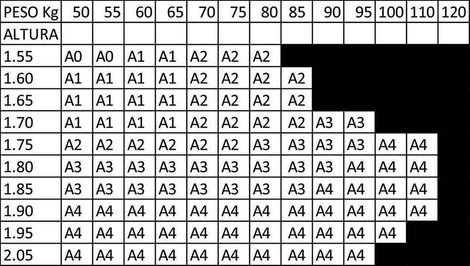 Meansurement Chart